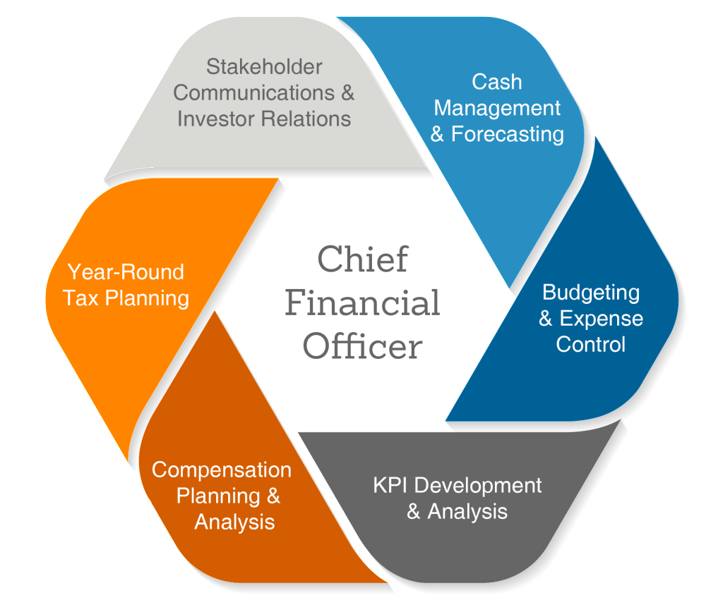 ChiefFinancialOfficer